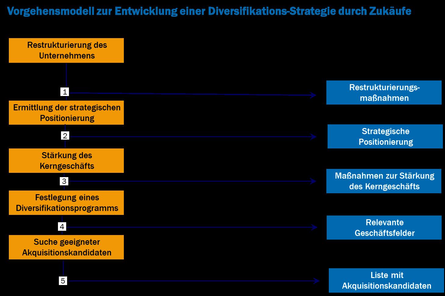 Vorgehensmodell zur Entwicklung einer Diversifikations-Strategie durch Zukäufe
