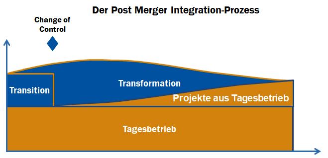 Der PMI-Prozess