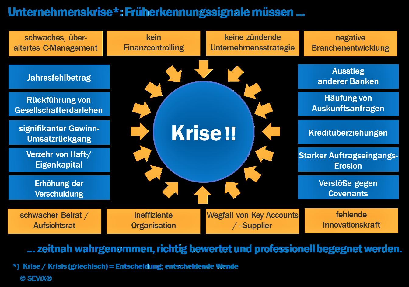 Unternehmenskrise - Früherkennungssignale_ de (final)
